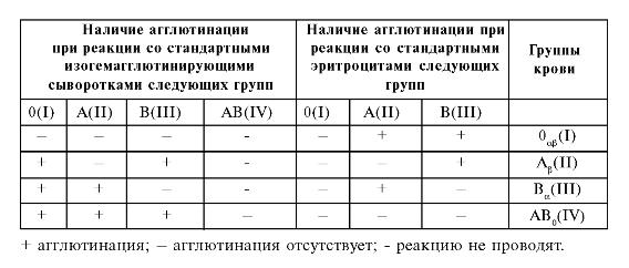 Таблица перекрестных реакций