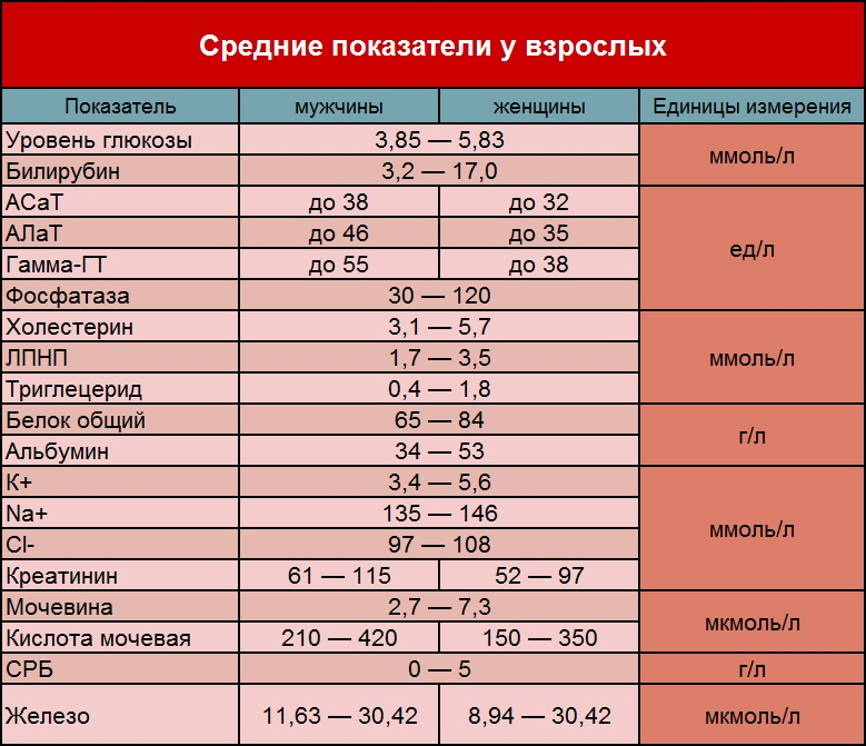 Средние показатели биохимии крови у взрослых
